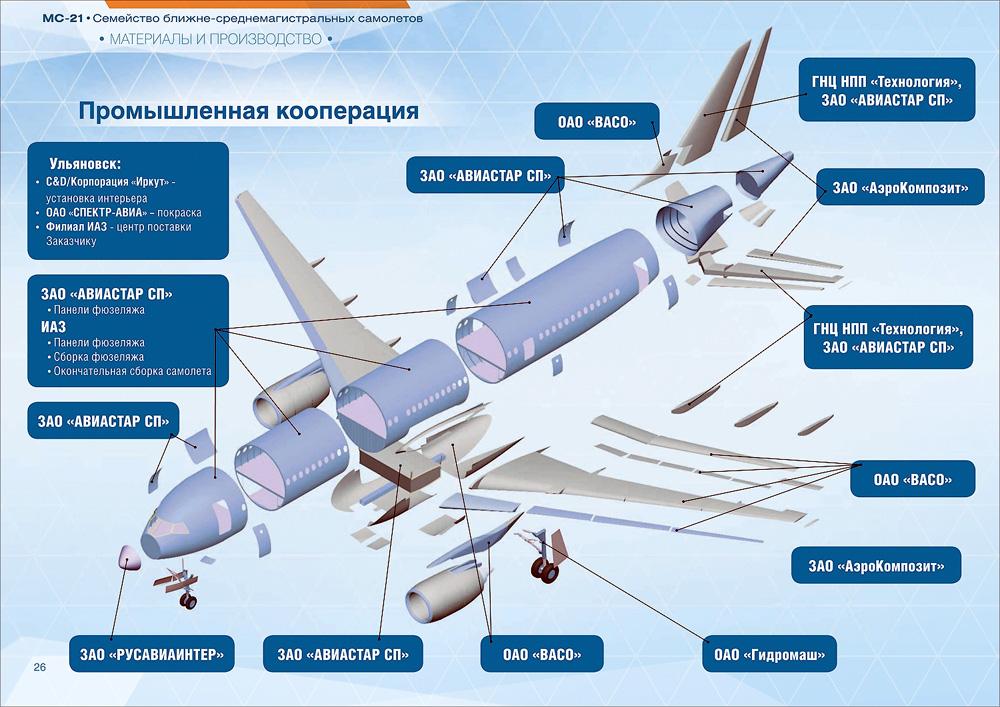 Первый свой полет МС-21-300 планирует совершить уже в 2018 году