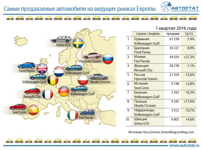 Названы самые продаваемые автомобили на ведущих рынках Eвропы