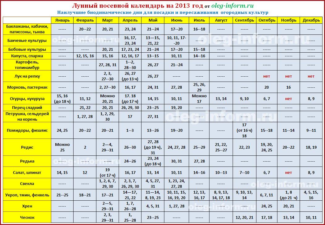 Лунный календарь огородника 2013