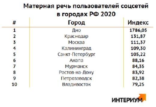 Рейтинг матерящихся городов России