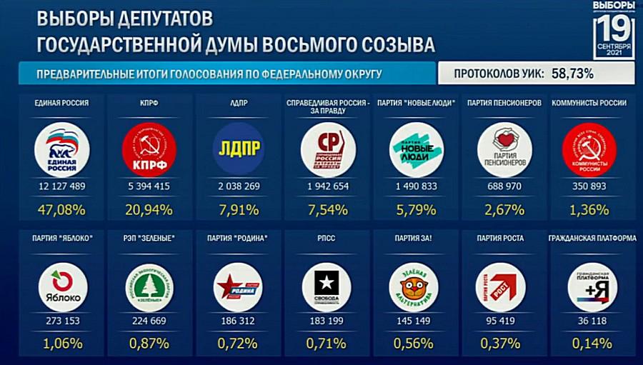 Предварительные итоги голосования на 06.15 (мск) 20 сентября