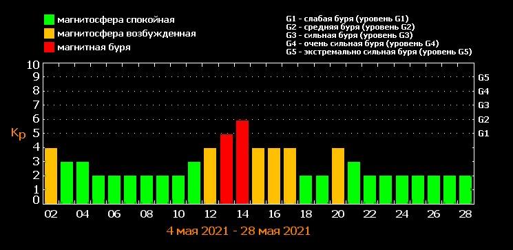 Магнитные бури в мае 2021 года