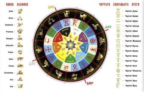 славянский гороскоп по чертогам