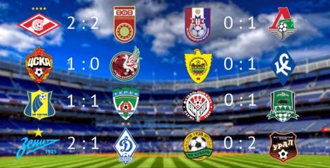 Чемпионат России по футболу – турнирная таблица, календарь игр и результаты матчей