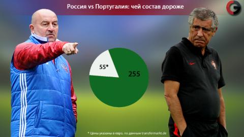 Тренеры сборных России и Португалии